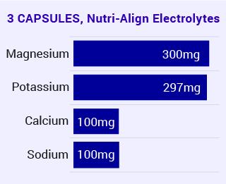 Electrolytes Ingredients: Magnesium Potassium Sodium Calcium